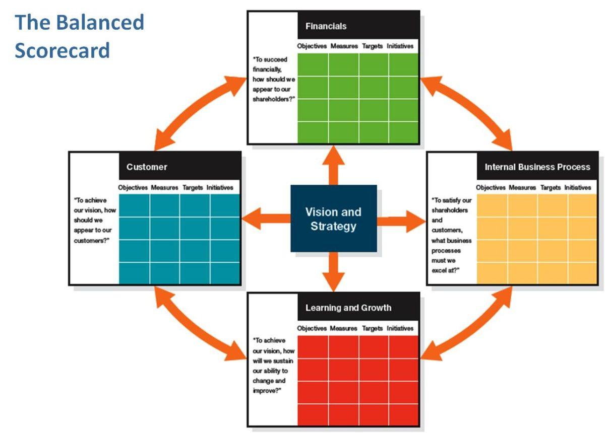 decision-modeling-balanced-scorecard