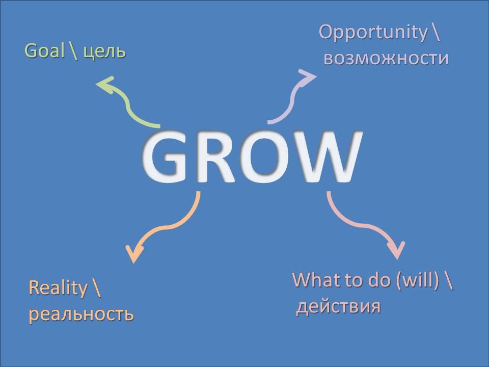 МОДЕЛЬ GROW