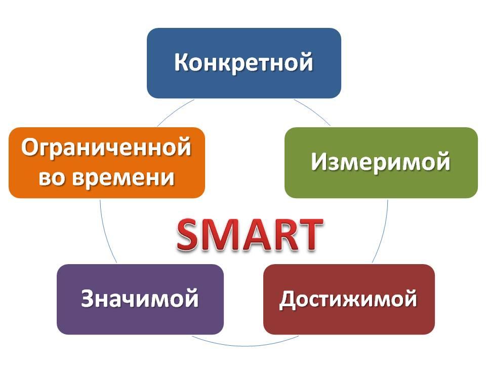 Система постановки целей – SMART