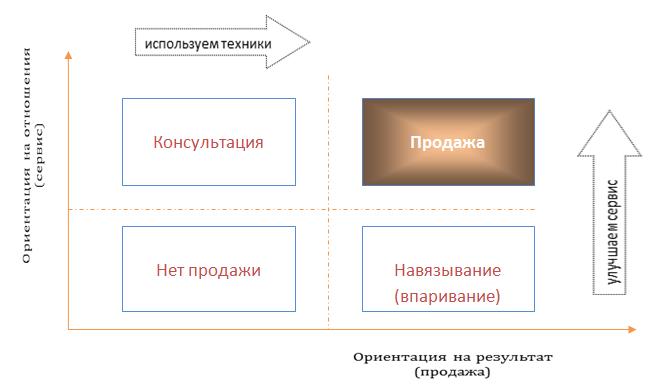схема продаж