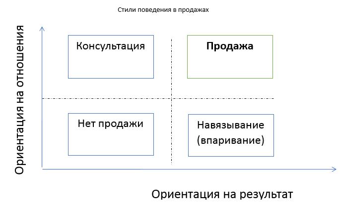 stili-rukovodstva